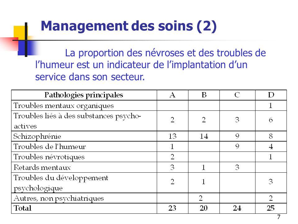 7 Management des soins (2) La proportion des névroses et des troubles de lhumeur est un indicateur de limplantation dun service dans son secteur.
