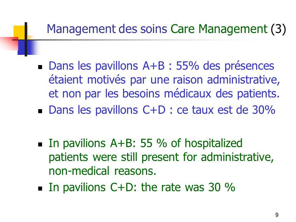 9 Management des soins Care Management (3) Dans les pavillons A+B : 55% des présences étaient motivés par une raison administrative, et non par les besoins médicaux des patients.