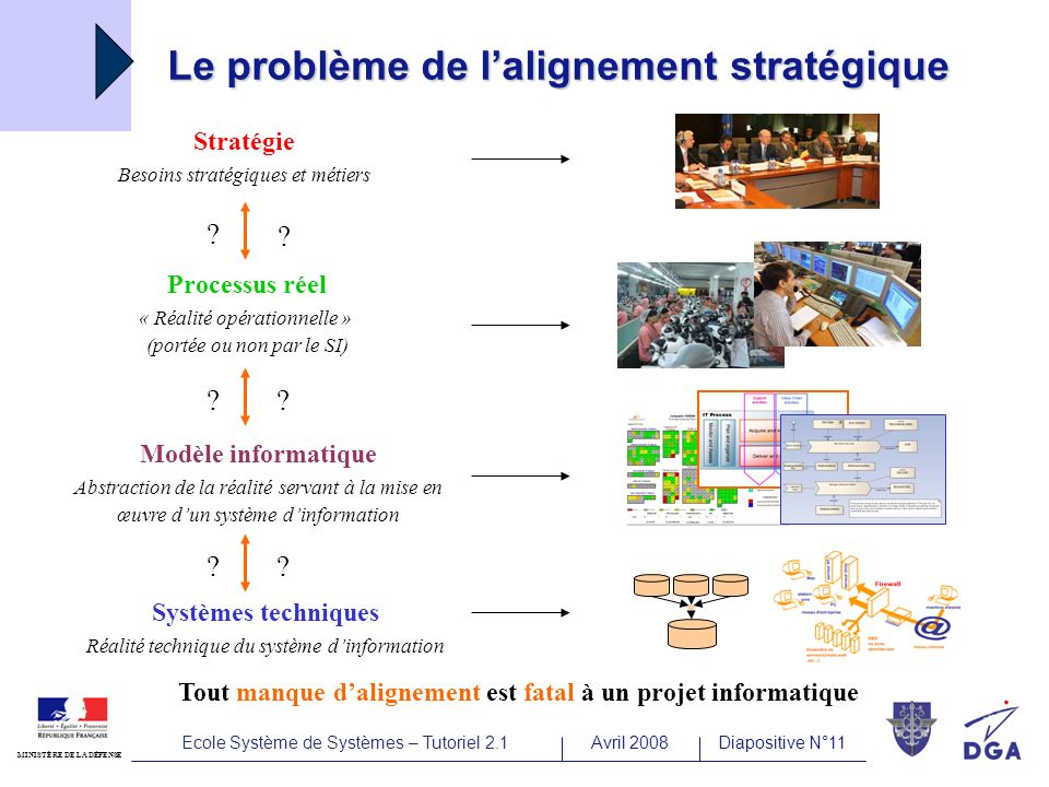 Ecole Système de Systèmes – Tutoriel 2.1Avril 2008Diapositive N°11 MINISTÈRE DE LA DÉFENSE Le problème de lalignement stratégique Processus réel « Réalité opérationnelle » (portée ou non par le SI) Stratégie Besoins stratégiques et métiers .
