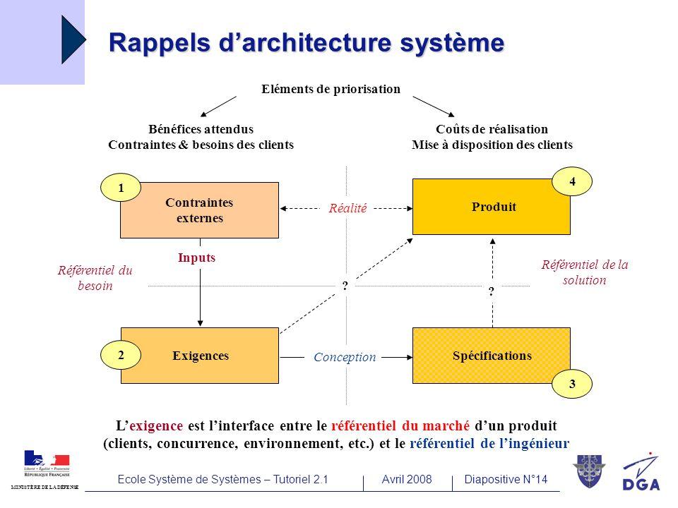 Ecole Système de Systèmes – Tutoriel 2.1Avril 2008Diapositive N°14 MINISTÈRE DE LA DÉFENSE Rappels darchitecture système Contraintes externes Produit Référentiel de la solution Conception Exigences Réalité 1 2 4 .