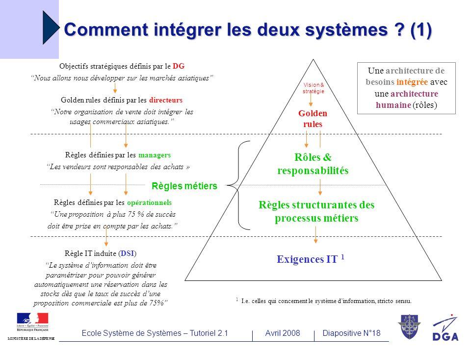 Ecole Système de Systèmes – Tutoriel 2.1Avril 2008Diapositive N°18 MINISTÈRE DE LA DÉFENSE Comment intégrer les deux systèmes .