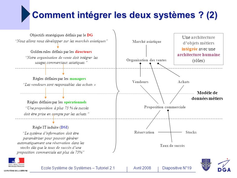 Ecole Système de Systèmes – Tutoriel 2.1Avril 2008Diapositive N°19 MINISTÈRE DE LA DÉFENSE Comment intégrer les deux systèmes .