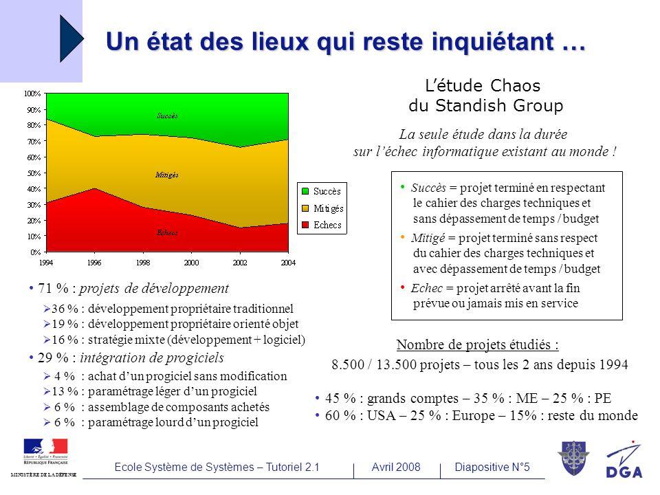 Ecole Système de Systèmes – Tutoriel 2.1Avril 2008Diapositive N°6 MINISTÈRE DE LA DÉFENSE … même sil semble sêtre amélioré .
