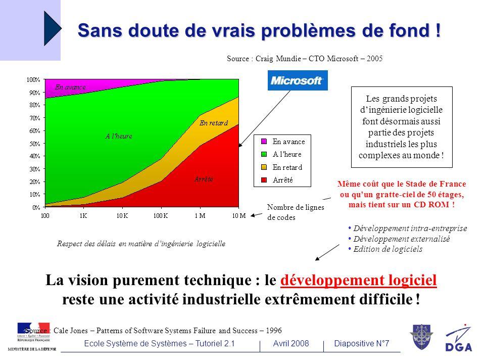 Ecole Système de Systèmes – Tutoriel 2.1Avril 2008Diapositive N°7 MINISTÈRE DE LA DÉFENSE Sans doute de vrais problèmes de fond .