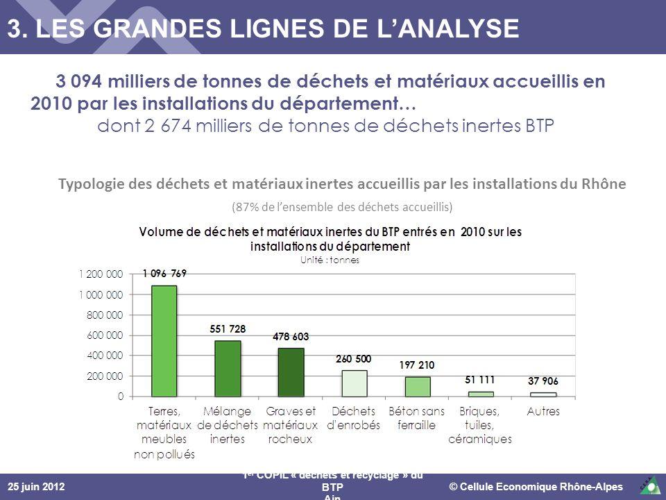 25 juin 2012© Cellule Economique Rhône-Alpes 1 er COPIL « déchets et recyclage » du BTP Ain Typologie des déchets et matériaux inertes accueillis par