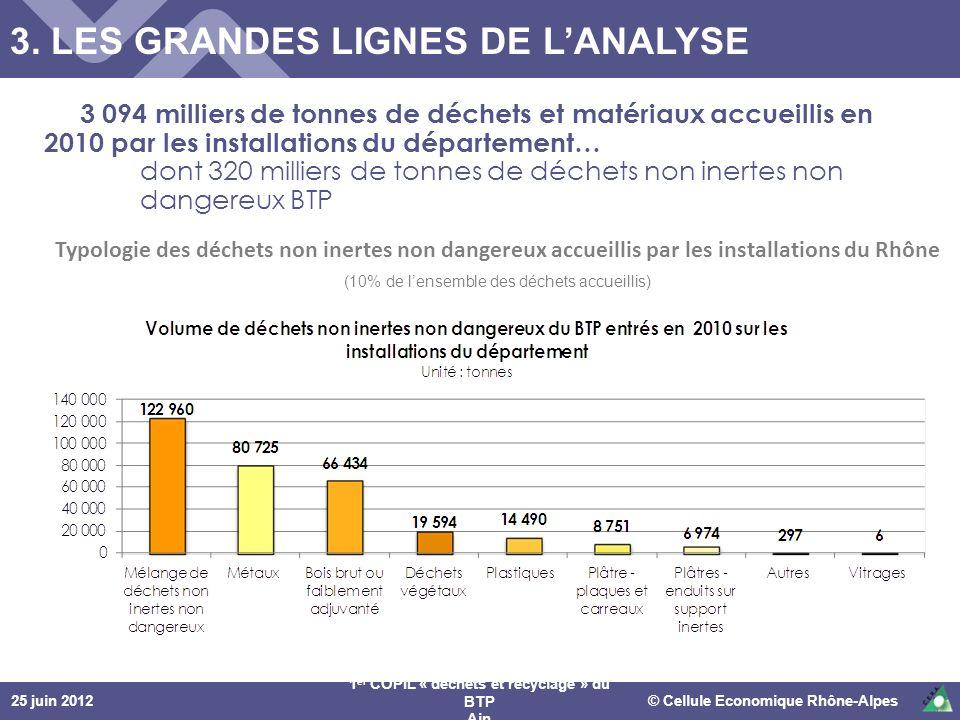 25 juin 2012© Cellule Economique Rhône-Alpes 1 er COPIL « déchets et recyclage » du BTP Ain Typologie des déchets non inertes non dangereux accueillis