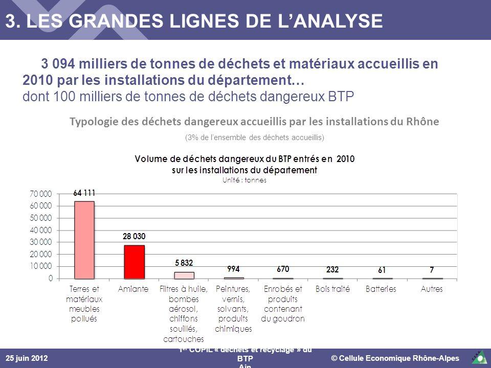 25 juin 2012© Cellule Economique Rhône-Alpes 1 er COPIL « déchets et recyclage » du BTP Ain Typologie des déchets dangereux accueillis par les install