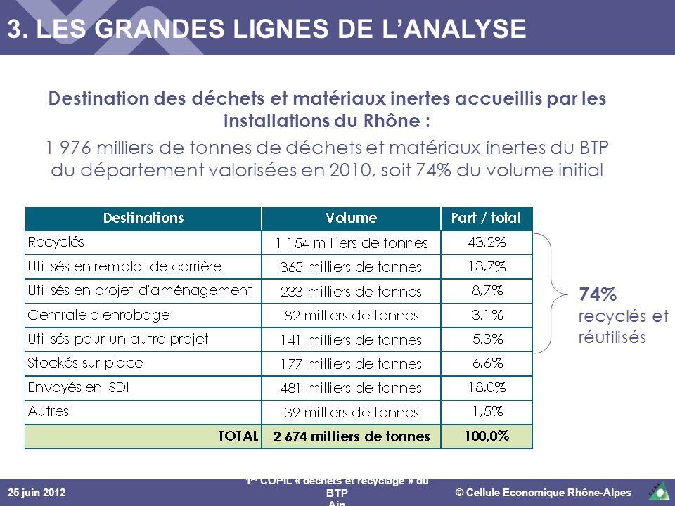 25 juin 2012© Cellule Economique Rhône-Alpes 1 er COPIL « déchets et recyclage » du BTP Ain 3. LES GRANDES LIGNES DE LANALYSE Destination des déchets