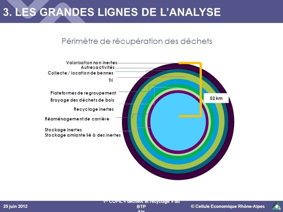 25 juin 2012© Cellule Economique Rhône-Alpes 1 er COPIL « déchets et recyclage » du BTP Ain Périmètre de récupération des déchets 3. LES GRANDES LIGNE