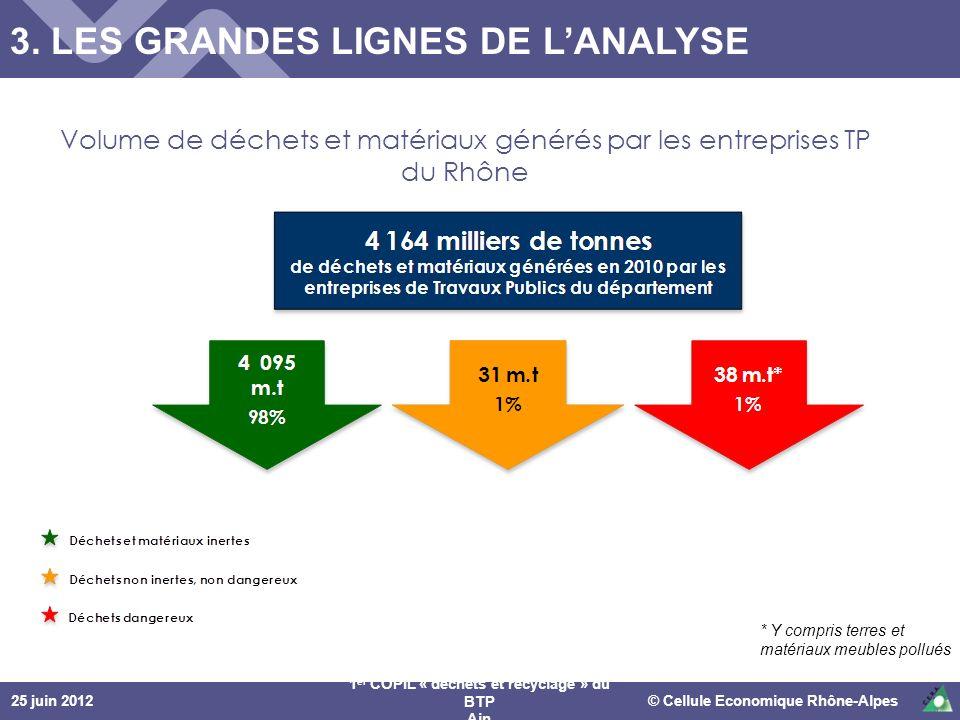 25 juin 2012© Cellule Economique Rhône-Alpes 1 er COPIL « déchets et recyclage » du BTP Ain * Y compris terres et matériaux meubles pollués Volume de