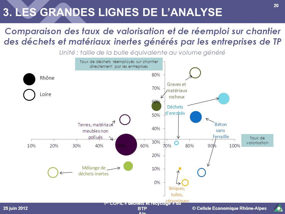 25 juin 2012© Cellule Economique Rhône-Alpes 1 er COPIL « déchets et recyclage » du BTP Ain Comparaison des taux de valorisation et de réemploi sur ch