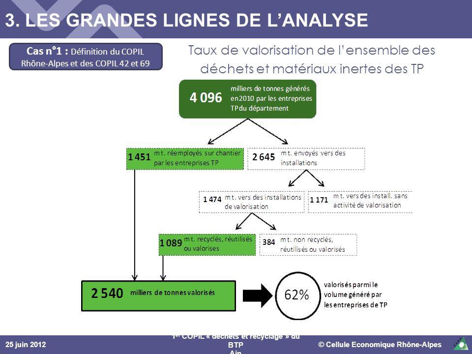 25 juin 2012© Cellule Economique Rhône-Alpes 1 er COPIL « déchets et recyclage » du BTP Ain Cas n°1 : Définition du COPIL Rhône-Alpes et des COPIL 42