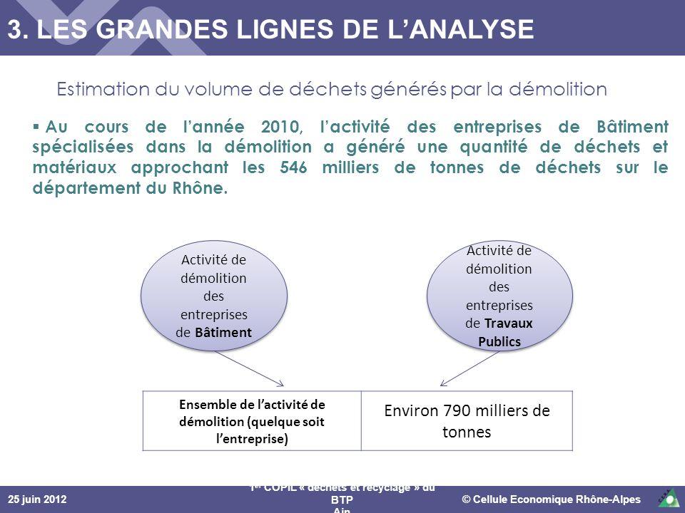 25 juin 2012© Cellule Economique Rhône-Alpes 1 er COPIL « déchets et recyclage » du BTP Ain Au cours de lannée 2010, lactivité des entreprises de Bâti