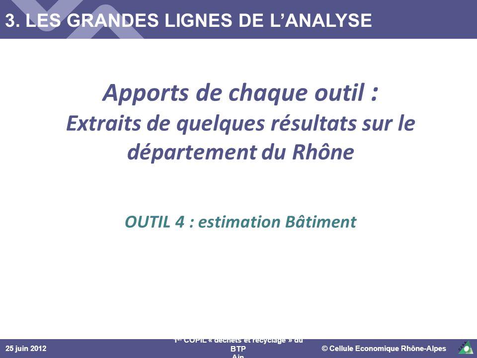 25 juin 2012© Cellule Economique Rhône-Alpes 1 er COPIL « déchets et recyclage » du BTP Ain Apports de chaque outil : Extraits de quelques résultats s