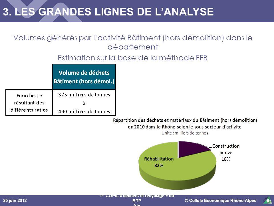 25 juin 2012© Cellule Economique Rhône-Alpes 1 er COPIL « déchets et recyclage » du BTP Ain 3. LES GRANDES LIGNES DE LANALYSE Volumes générés par lact