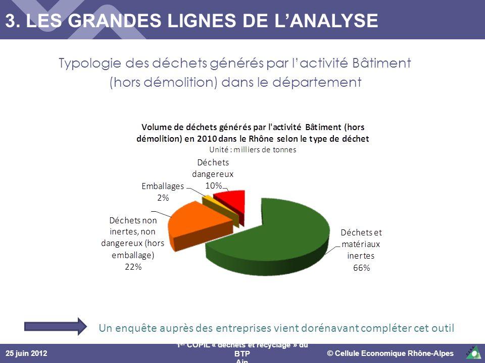 25 juin 2012© Cellule Economique Rhône-Alpes 1 er COPIL « déchets et recyclage » du BTP Ain Typologie des déchets générés par lactivité Bâtiment (hors