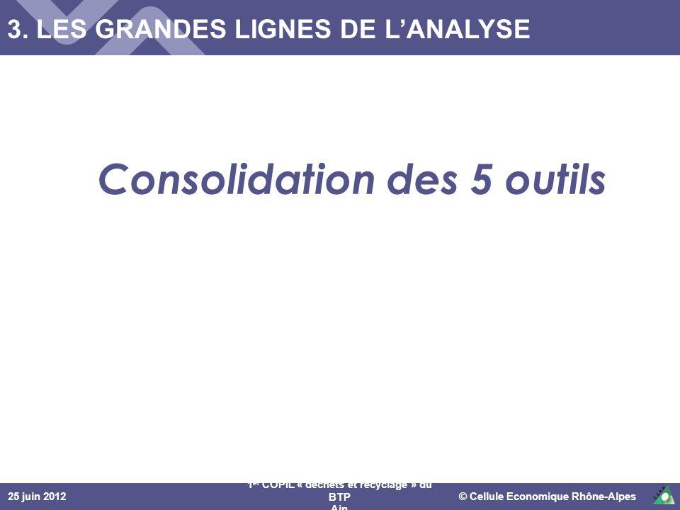 25 juin 2012© Cellule Economique Rhône-Alpes 1 er COPIL « déchets et recyclage » du BTP Ain Consolidation des 5 outils 3. LES GRANDES LIGNES DE LANALY