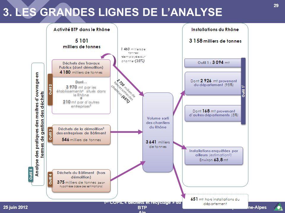25 juin 2012© Cellule Economique Rhône-Alpes 1 er COPIL « déchets et recyclage » du BTP Ain 29 3. LES GRANDES LIGNES DE LANALYSE