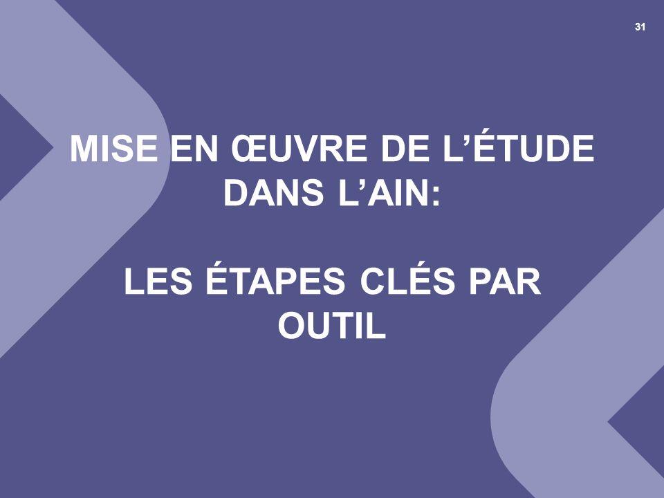 25 juin 2012© Cellule Economique Rhône-Alpes 1 er COPIL « déchets et recyclage » du BTP Ain 31 MISE EN ŒUVRE DE LÉTUDE DANS LAIN: LES ÉTAPES CLÉS PAR
