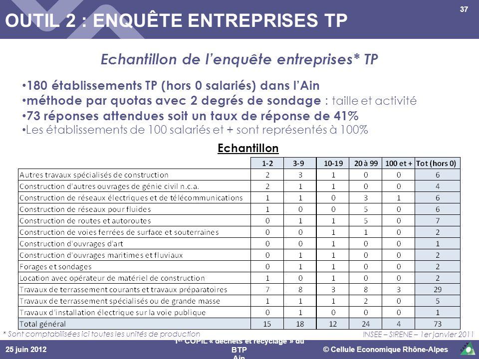 25 juin 2012© Cellule Economique Rhône-Alpes 1 er COPIL « déchets et recyclage » du BTP Ain 37 Echantillon de lenquête entreprises* TP 180 établisseme