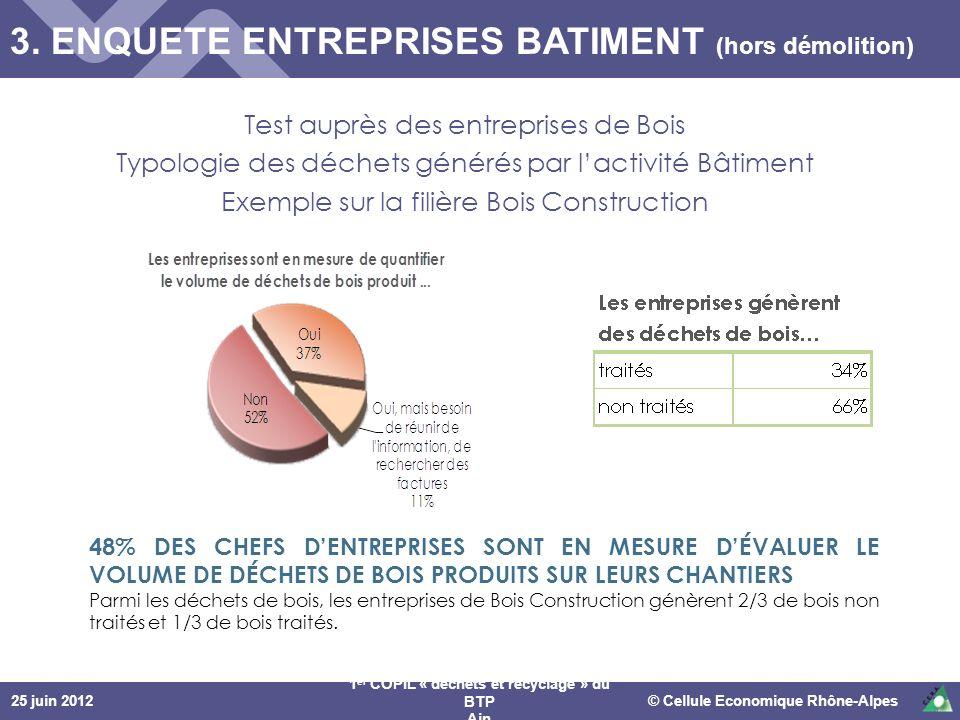 25 juin 2012© Cellule Economique Rhône-Alpes 1 er COPIL « déchets et recyclage » du BTP Ain Test auprès des entreprises de Bois Typologie des déchets