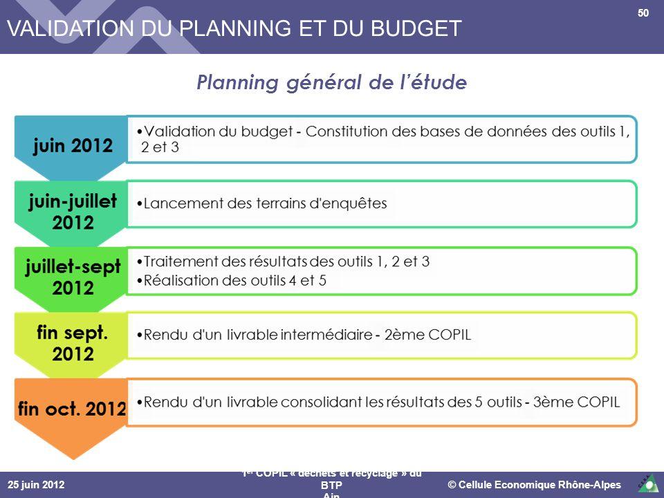 25 juin 2012© Cellule Economique Rhône-Alpes 1 er COPIL « déchets et recyclage » du BTP Ain 50 VALIDATION DU PLANNING ET DU BUDGET Planning général de