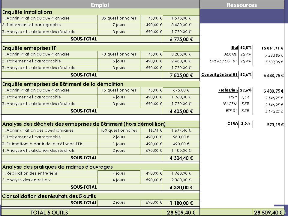 25 juin 2012© Cellule Economique Rhône-Alpes 1 er COPIL « déchets et recyclage » du BTP Ain 51 VALIDATION DU PLANNING ET DU BUDGET