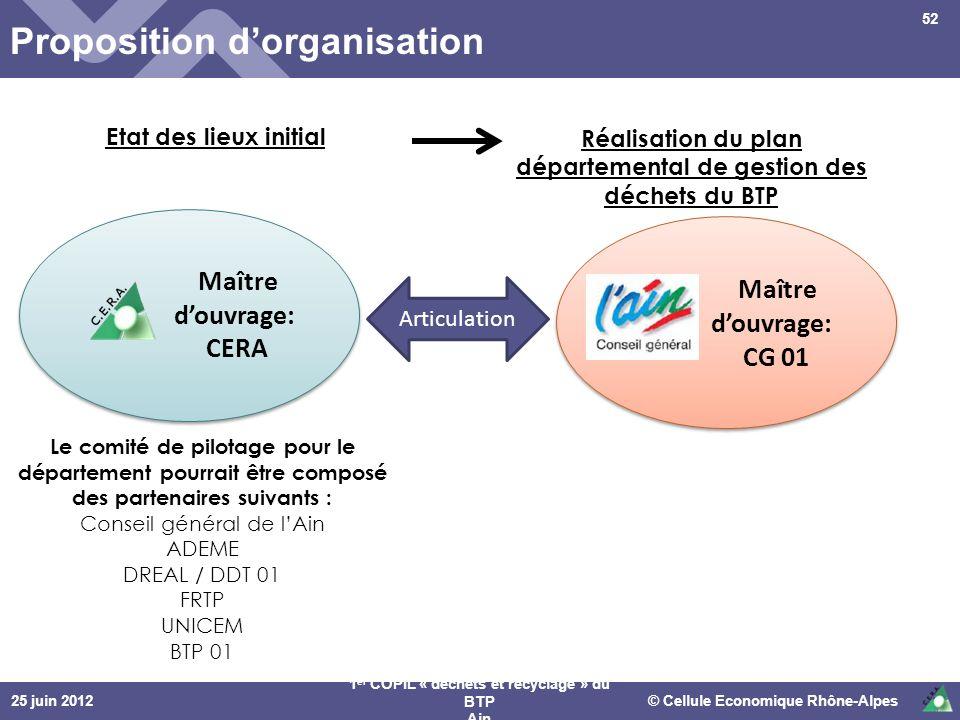 25 juin 2012© Cellule Economique Rhône-Alpes 1 er COPIL « déchets et recyclage » du BTP Ain Proposition dorganisation 52 Etat des lieux initial Maître
