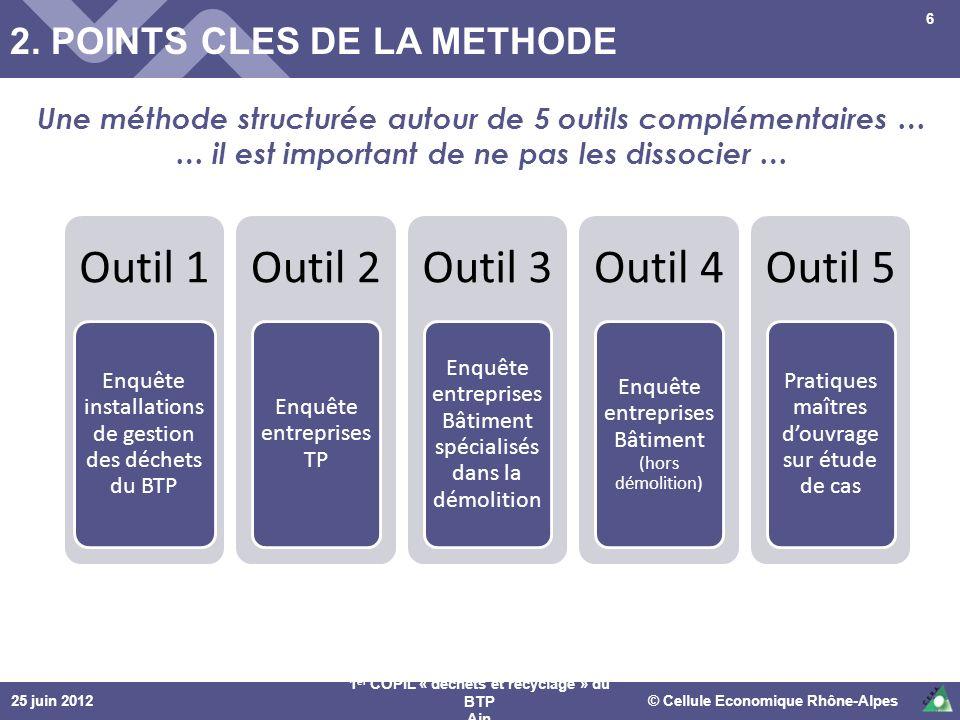 25 juin 2012© Cellule Economique Rhône-Alpes 1 er COPIL « déchets et recyclage » du BTP Ain 2. POINTS CLES DE LA METHODE Une méthode structurée autour