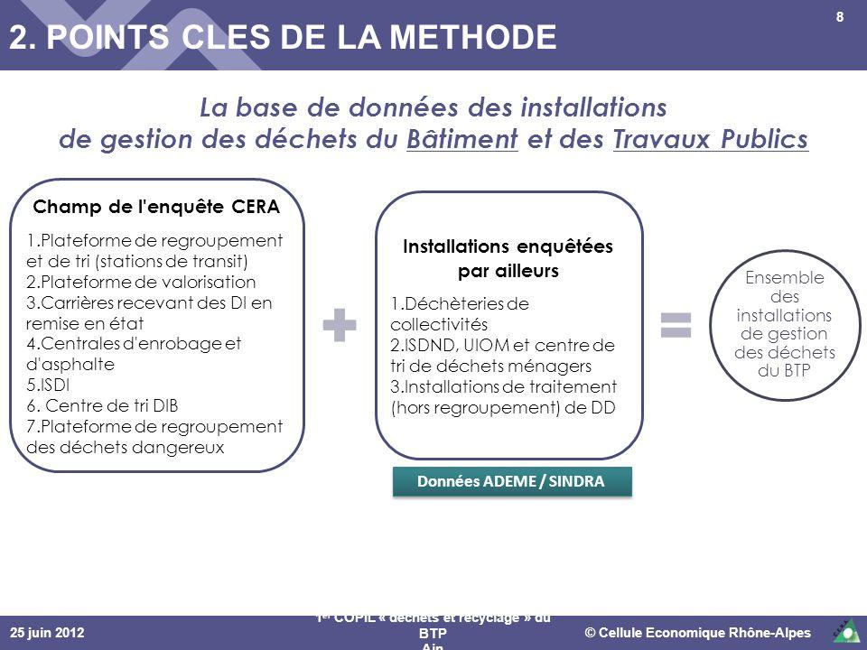 25 juin 2012© Cellule Economique Rhône-Alpes 1 er COPIL « déchets et recyclage » du BTP Ain 8 Champ de l'enquête CERA 1.Plateforme de regroupement et