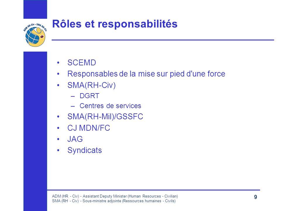 ADM (HR - Civ) - Assistant Deputy Minister (Human Resources - Civilian) SMA (RH - Civ) - Sous-ministre adjointe (Ressources humaines - Civils) 9 Rôles et responsabilités SCEMD Responsables de la mise sur pied d une force SMA(RH-Civ) –DGRT –Centres de services SMA(RH-Mil)/GSSFC CJ MDN/FC JAG Syndicats