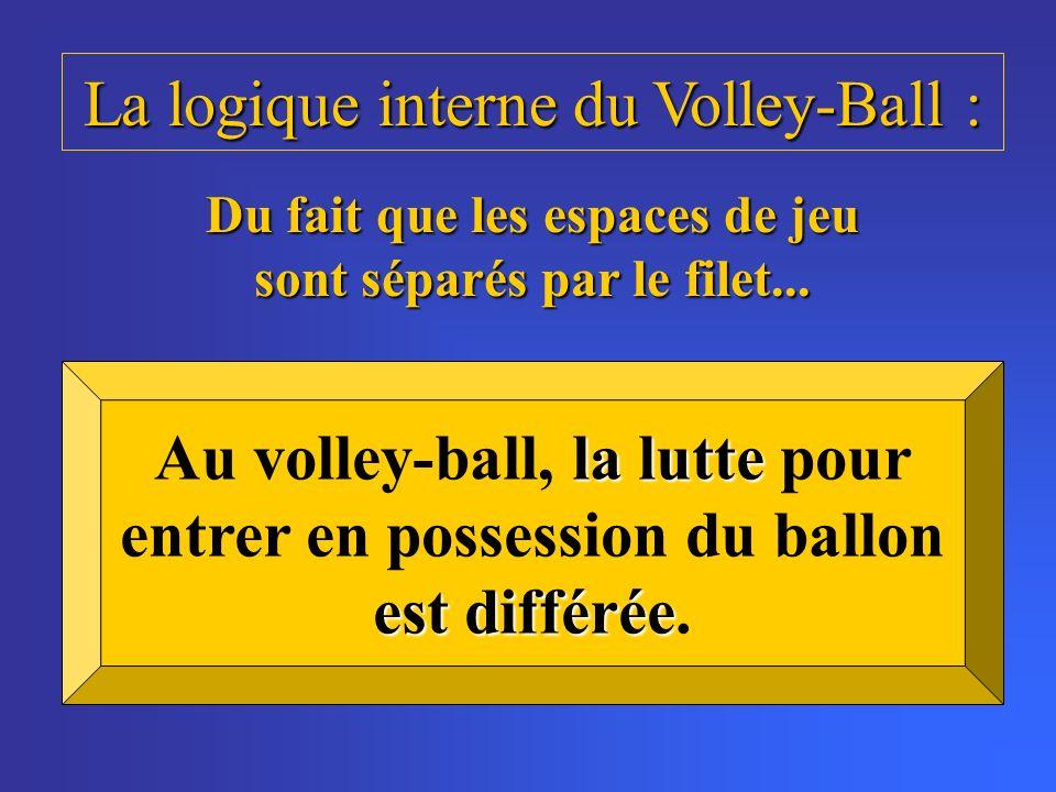 La logique interne du Volley-Ball : Du fait que les espaces de jeu sont séparés par le filet... la lutte est différée Au volley-ball, la lutte pour en