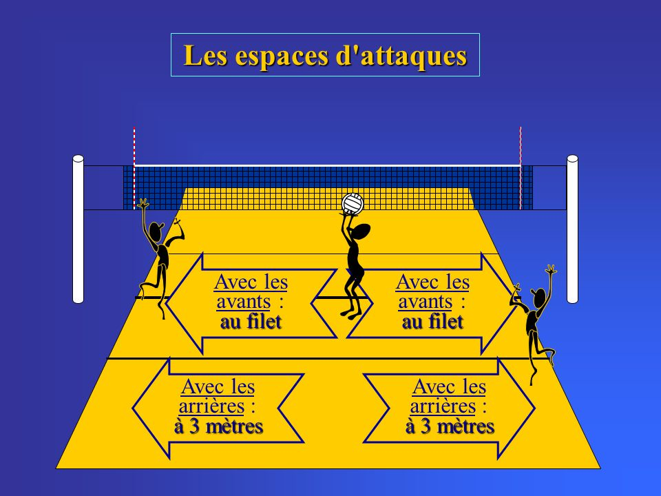 Les espaces d'attaques au filet Avec les avants : au filet à 3 mètres Avec les arrières : à 3 mètres au filet Avec les avants : au filet