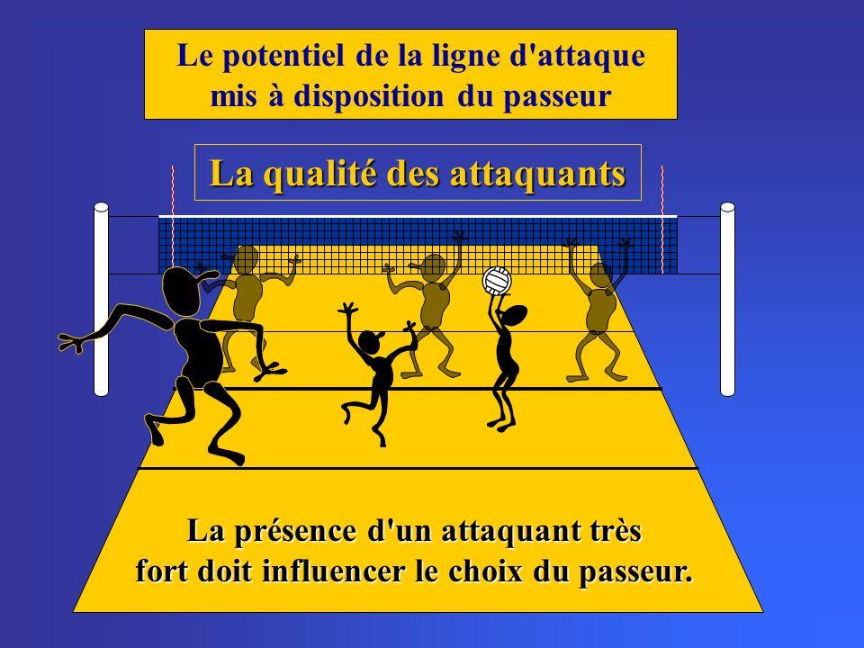 Le potentiel de la ligne d attaque mis à disposition du passeur La qualité des attaquants La présence d un attaquant très fort doit influencer le choix du passeur.
