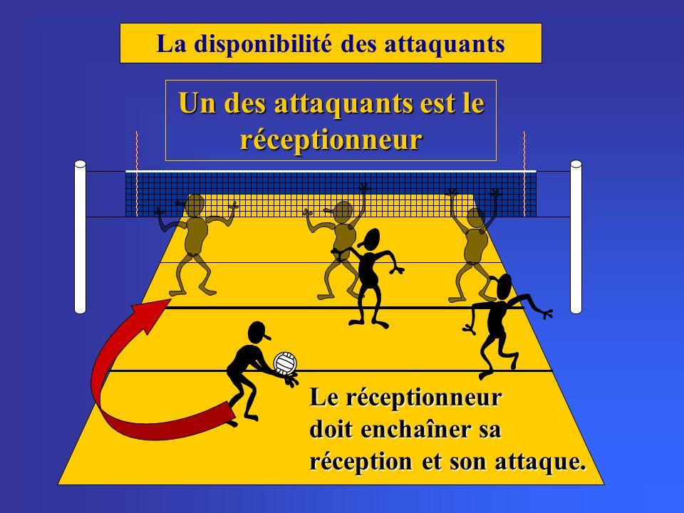 La disponibilité des attaquants Un des attaquants est le réceptionneur Le réceptionneur doit enchaîner sa réception et son attaque.