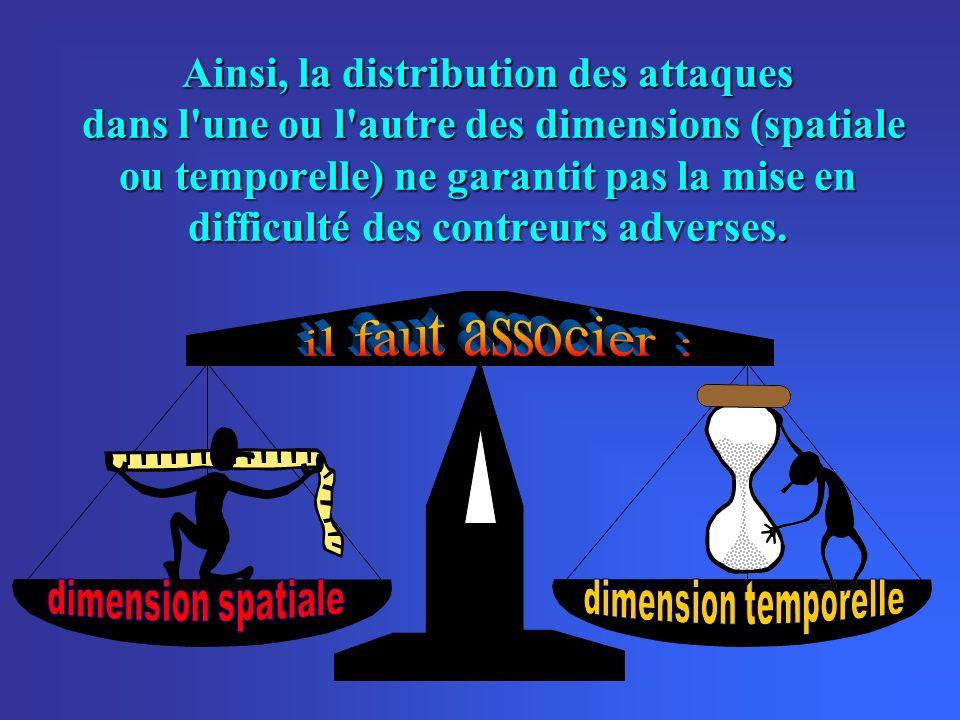 Ainsi, la distribution des attaques dans l'une ou l'autre des dimensions (spatiale ou temporelle) ne garantit pas la mise en difficulté des contreurs