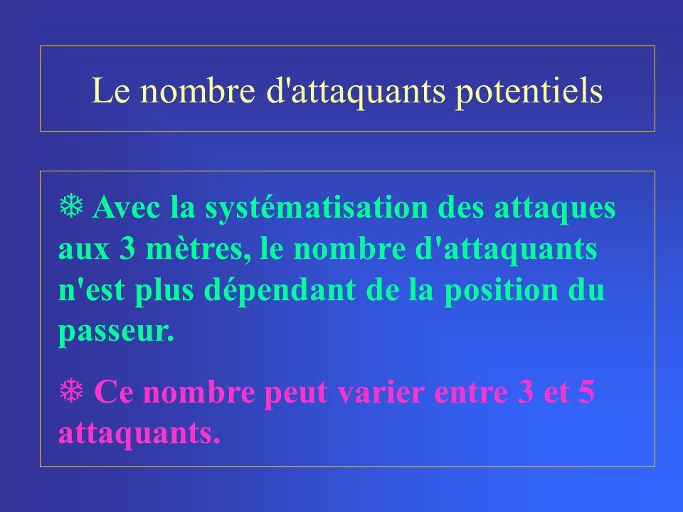Le nombre d attaquants potentiels Avec la systématisation des attaques aux 3 mètres, le nombre d attaquants n est plus dépendant de la position du passeur.