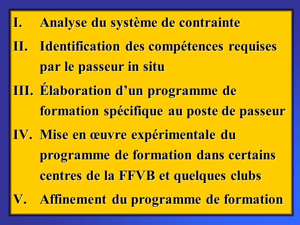 I.Analyse du système de contrainte II.Identification des compétences requises par le passeur in situ III.Élaboration dun programme de formation spécif