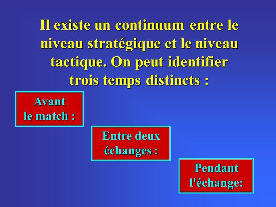 Il existe un continuum entre le niveau stratégique et le niveau tactique. On peut identifier trois temps distincts : Avant le match : Entre deux échan