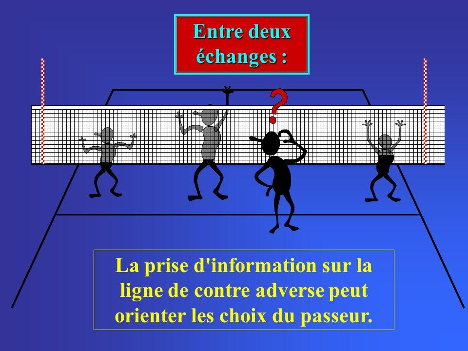 Entre deux échanges : La prise d'information sur la ligne de contre adverse peut orienter les choix du passeur.