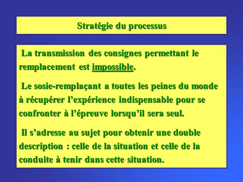 Stratégie du processus La transmission des consignes permettant le remplacement est impossible. La transmission des consignes permettant le remplaceme