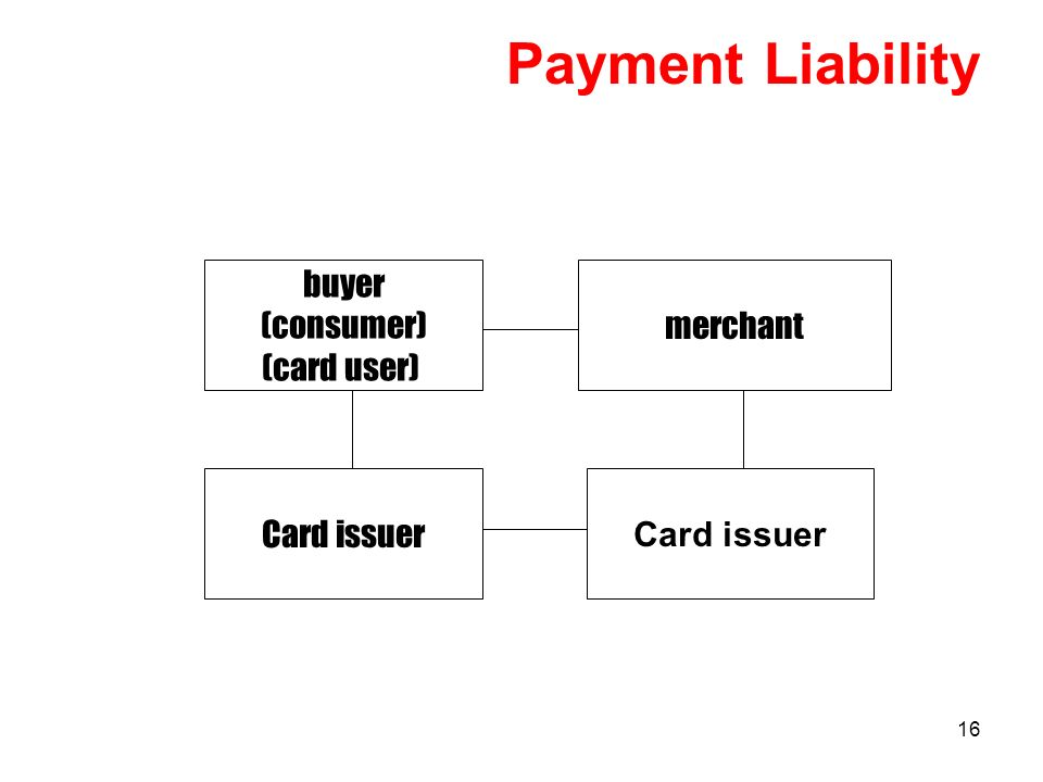 16 Payment Liability Card issuer merchant buyer (consumer) (card user)