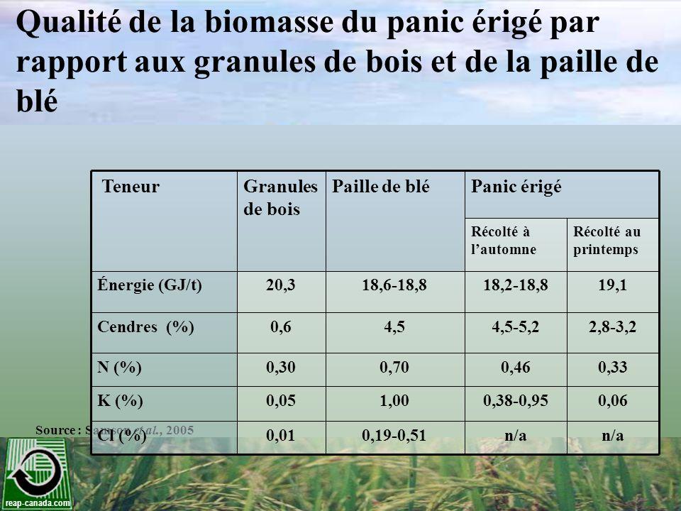 Qualité de la biomasse du panic érigé par rapport aux granules de bois et de la paille de blé Source : Samson et al., 2005 TeneurGranules de bois Pail