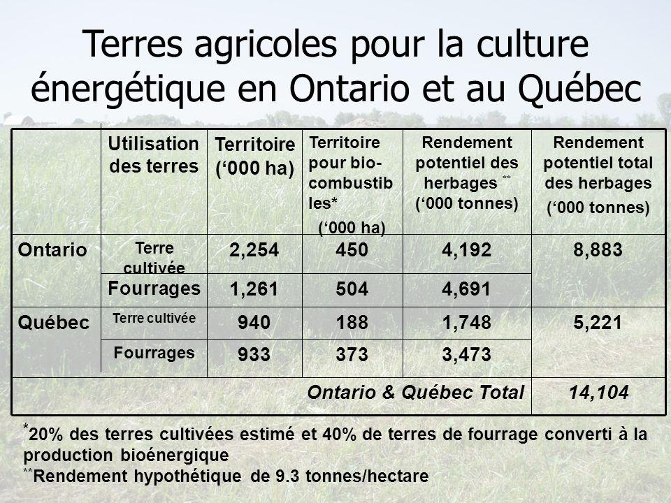 reap-canada.com Terres agricoles pour la culture énergétique en Ontario et au Québec Utilisation des terres Territoire (000 ha) Territoire pour bio- c