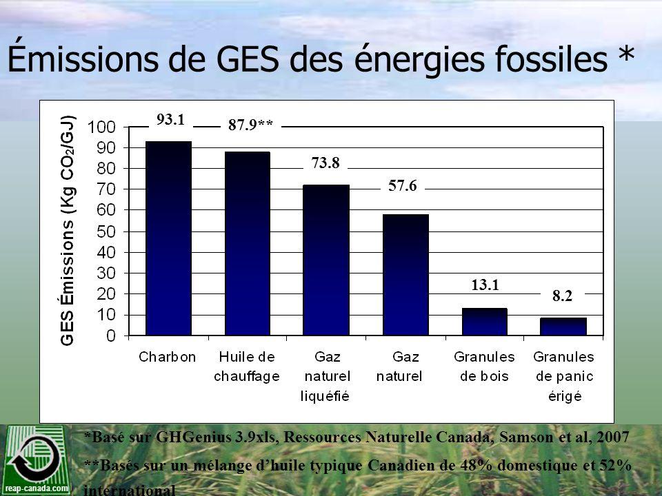 reap-canada.com Émissions de GES des énergies fossiles * *Basé sur GHGenius 3.9xls, Ressources Naturelle Canada, Samson et al, 2007 **Basés sur un mél