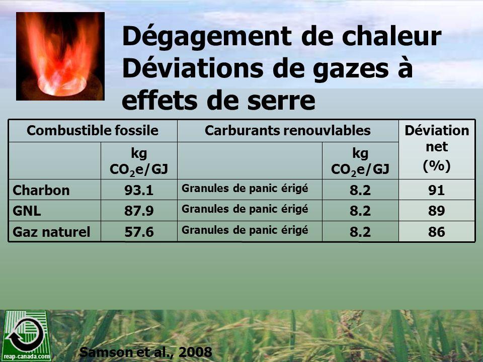 reap-canada.com Dégagement de chaleur Déviations de gazes à effets de serre Combustible fossileCarburants renouvlablesDéviation net (%) kg CO 2 e/GJ C