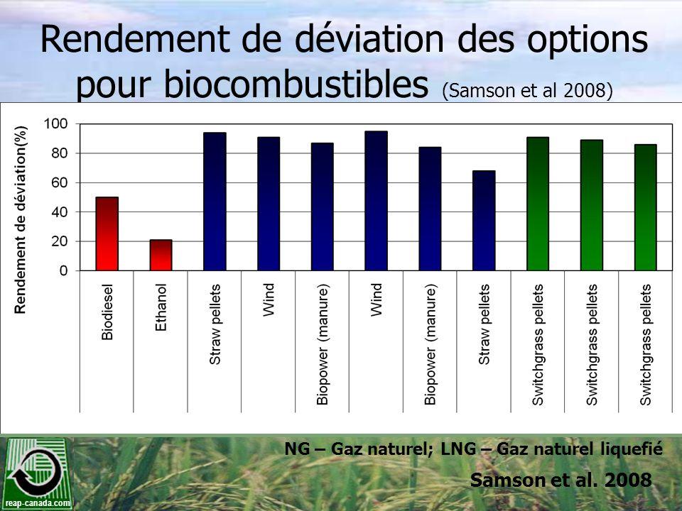 reap-canada.com Rendement de déviation des options pour biocombustibles (Samson et al 2008) Samson et al. 2008 NG – Gaz naturel; LNG – Gaz naturel liq