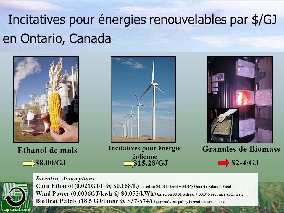 reap-canada.com Incitatives pour énergies renouvelables par $/GJ en Ontario, Canada Incitatives pour énergie éolienne $15.28/GJ Ethanol de mais $8.00/