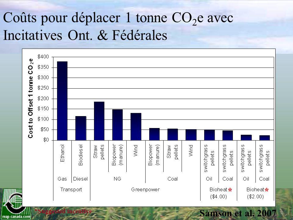 reap-canada.com Coûts pour déplacer 1 tonne CO 2 e avec Incitatives Ont. & Fédérales ** *Suggested incentive Samson et al. 2007
