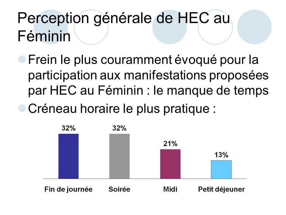 Perception générale de HEC au Féminin Frein le plus couramment évoqué pour la participation aux manifestations proposées par HEC au Féminin : le manque de temps Créneau horaire le plus pratique :